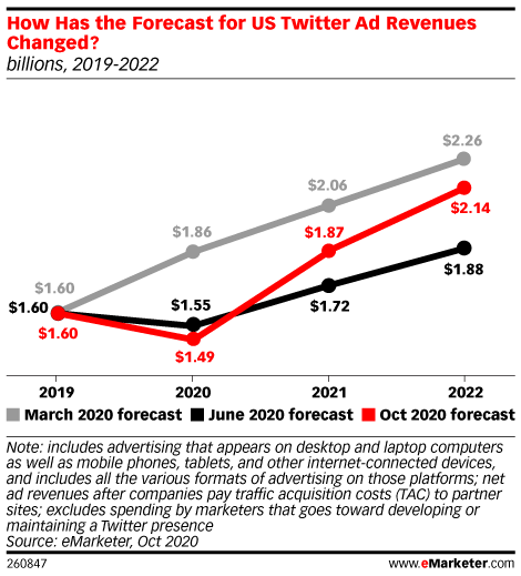 How Has the Forecast for US Twitter Ad Revenues Changed? (billions, 2019-2022)