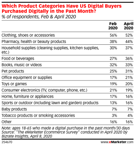 Which Product Categories Have US Digital Buyers Purchased Digitally in the Past Month? (% of respondents, Feb & April 2020)