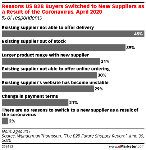 Reasons US B2B Buyers Switched to New Suppliers as a Result of the Coronavirus, April 2020 (% of respondents)